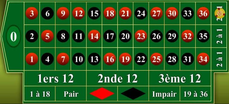Metodo delle colonne alla roulette