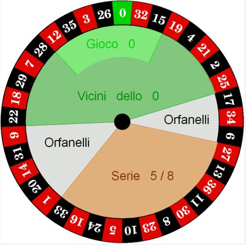 Roulette Metodi Vincenti - Vincere alla roulette online